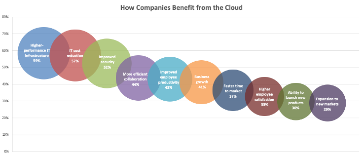 Firms Accelerating with Cloud Services