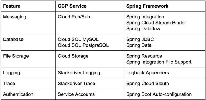 Calling Java developers: Spring Cloud GCP 1 0 is now generally available
