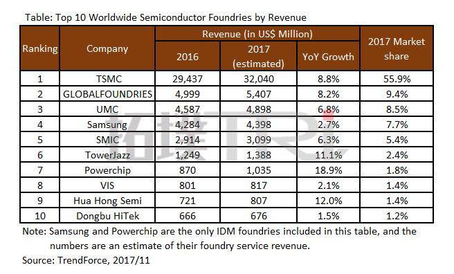 TSMC Dominates 2017 Chip Foundry Market