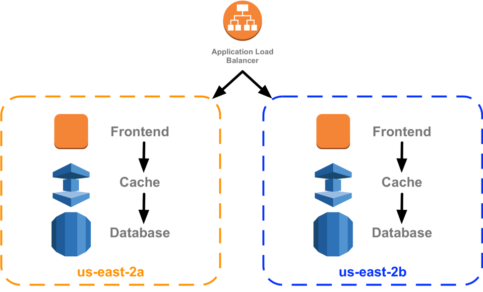 Changing the calculus of containers in the cloud
