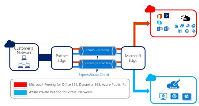 Azure ExpressRoute updates – New partnerships, monitoring