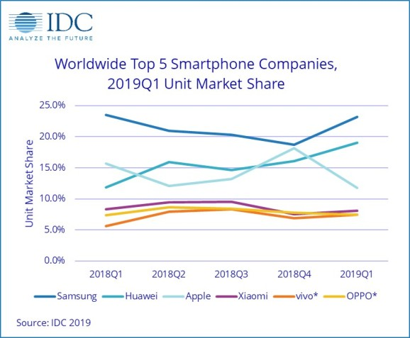 Huawei Smartphone Sales Rise 50%