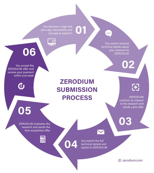 ZERODIUM Exploit Acquisition Program