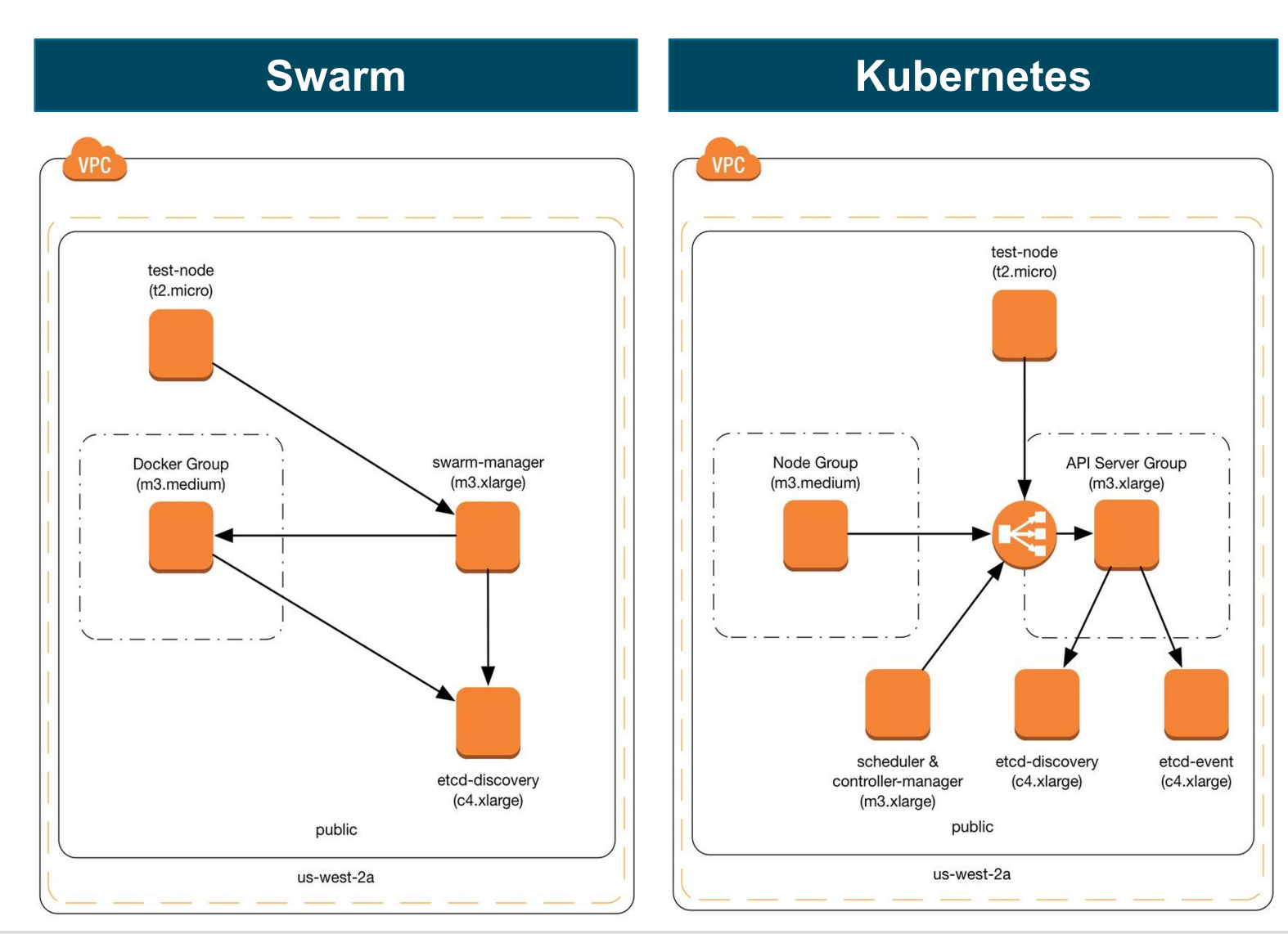 Docker Swarm Exceeds Kubernetes Performance At Scale